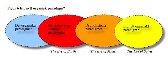 Organiskt paradigm